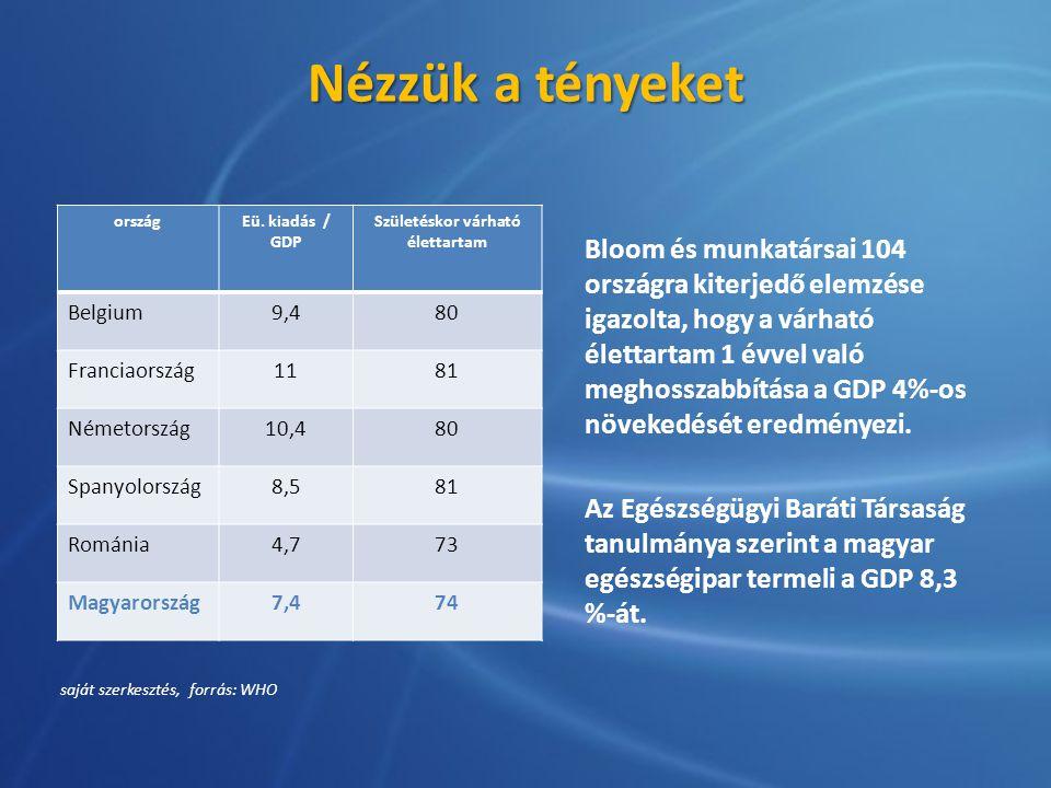 Nézzük a tényeket Bloom és munkatársai 104 országra kiterjedő elemzése igazolta, hogy a várható élettartam 1 évvel való meghosszabbítása a GDP 4%-os n