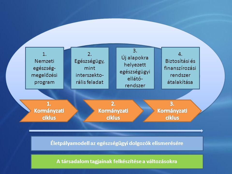Életpályamodell az egészségügyi dolgozók elismerésére 3. Új alapokra helyezett egészségügyi ellátó- rendszer 2. Egészségügy, mint interszekto- rális f