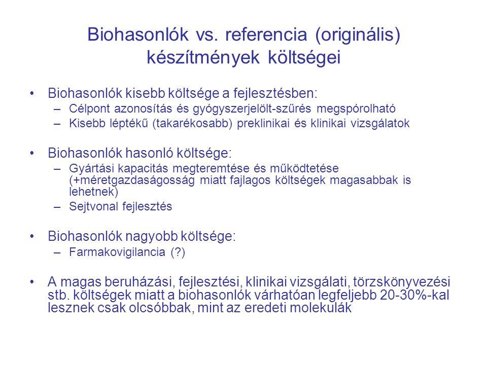 Biohasonlók vs. referencia (originális) készítmények költségei Biohasonlók kisebb költsége a fejlesztésben: –Célpont azonosítás és gyógyszerjelölt-szű