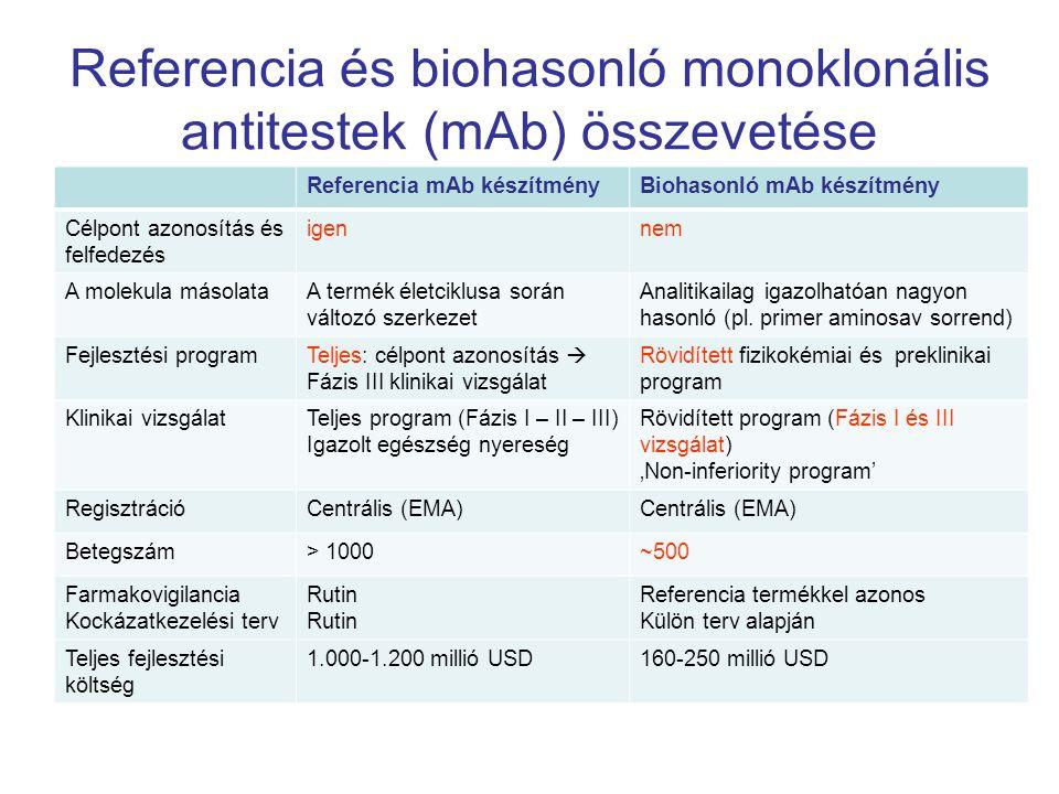 Referencia és biohasonló monoklonális antitestek (mAb) összevetése Referencia mAb készítményBiohasonló mAb készítmény Célpont azonosítás és felfedezés