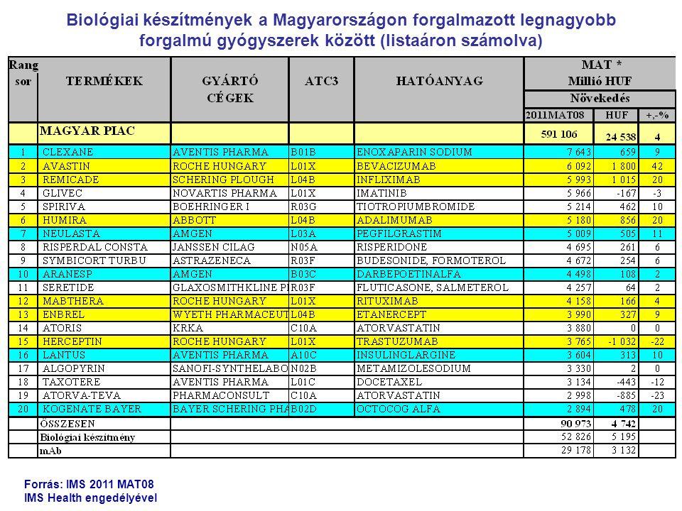 NévVállalat Globális forgalom (mrd USD) Hazai forgalom (mrd Ft, 2011 MAT8) Klinikai indikációk Enbrel (etanercept) Amgen, Wyeth, Takeda7.293,990Rheumatoid arthritis, psoriasis, juvenilis idiopathiás arthritis Avastin (bevacizumab) Genentech, Roche Chugai, 6.976,092MS Colorectális, emlő, tüdő, vese rák, glioblastoma Rituxan (rituximab) Genentech, Roche, Chugai 6,864,158Non-Hodkin limfóma és rheumatoid arthritis Humira (adalimumab) Abbott, Eisai6,555,180Rheumatoid arthritis, psoriasis, Crohn betegség Remicade (infliximab) Centocor (J&J), Schering Plough, Mitsubishi Tanabe 6.525,993Rheumatoid arthritis, psoriasis Herceptin (trastuzumab) Genentech, Roche, Chugai 5,863,765Emlőrák Lantus (insulin glargine) Sanofi-Aventis4,833,6041.