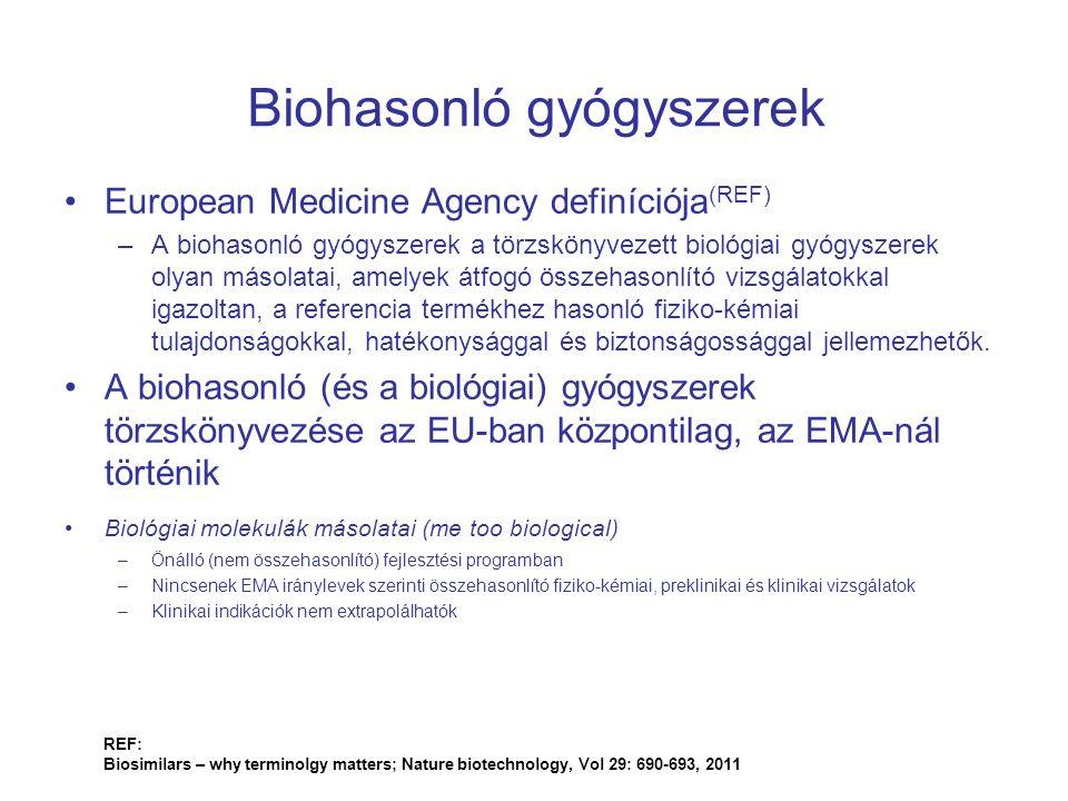 Biohasonló gyógyszerek REF: Biosimilars – why terminolgy matters; Nature biotechnology, Vol 29: 690-693, 2011 European Medicine Agency definíciója (RE