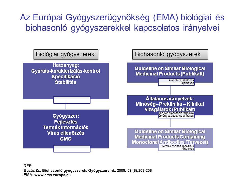 Az Európai Gyógyszerügynökség (EMA) biológiai és biohasonló gyógyszerekkel kapcsolatos irányelvei Biohasonló gyógyszerek Hatóanyag:Gyártás-karakterizá