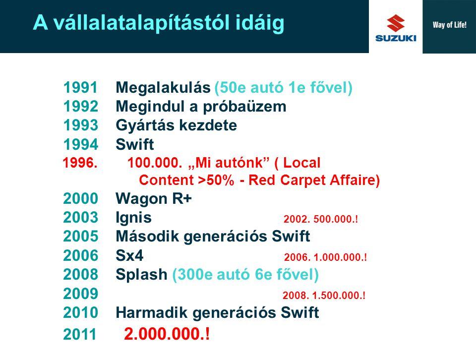 Suzuki Europe A New Corporate Design  Zöldmezős beruházás - 1991 HUF 14,4 milliárd (~ ECU 151 millió)  Palettabővítés: Wagon R+ - 1999 HUF 5, 45 milliárd ( ~ EUR 22 millió)  European Renaissance Program – 2001 HUF 62 milliárd ( ~ EUR 240,8 millió)  Plusz: az éves nyereség visszaforgatása és a beszerzésalapú beruházás  2004:90e autó > HUF 100 milliárd>2008:283e Az elmúlt két évtizedben összesen EUR 1.270 millió.