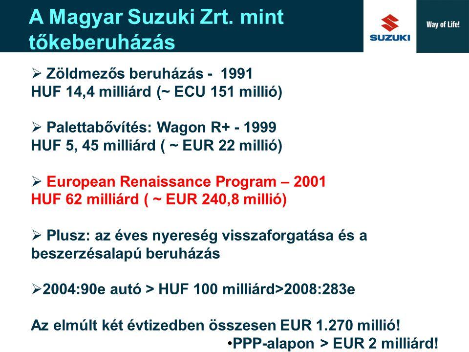 Suzuki Europe A New Corporate Design A beszállítói hányad alakulása és a Suzuki európai reneszánsza 2002 európai < 80%, Japán – 20% + egyéb 2-3% Kapacitásbővítés beszállítói struktúra változatlan.