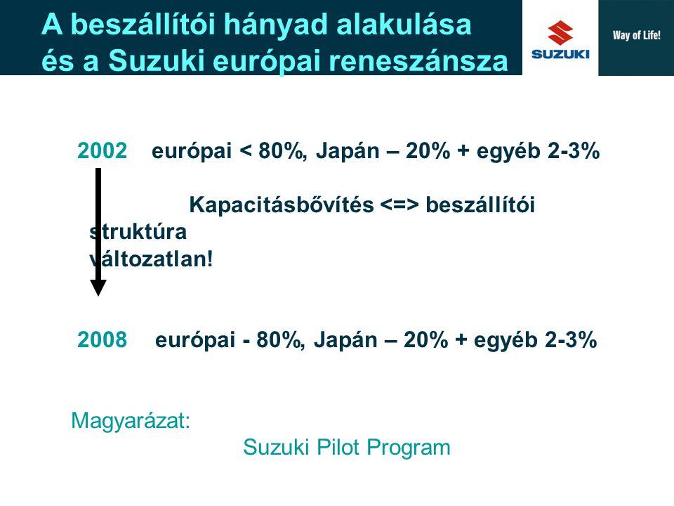 Suzuki Europe A New Corporate Design  A lehetséges beszállítók kiválasztása (18 vállalat – mind magyar kis- és középvállalkozás)  A kiválasztott beszállítóknál HR, műszaki és pénzügyi audit, ill.