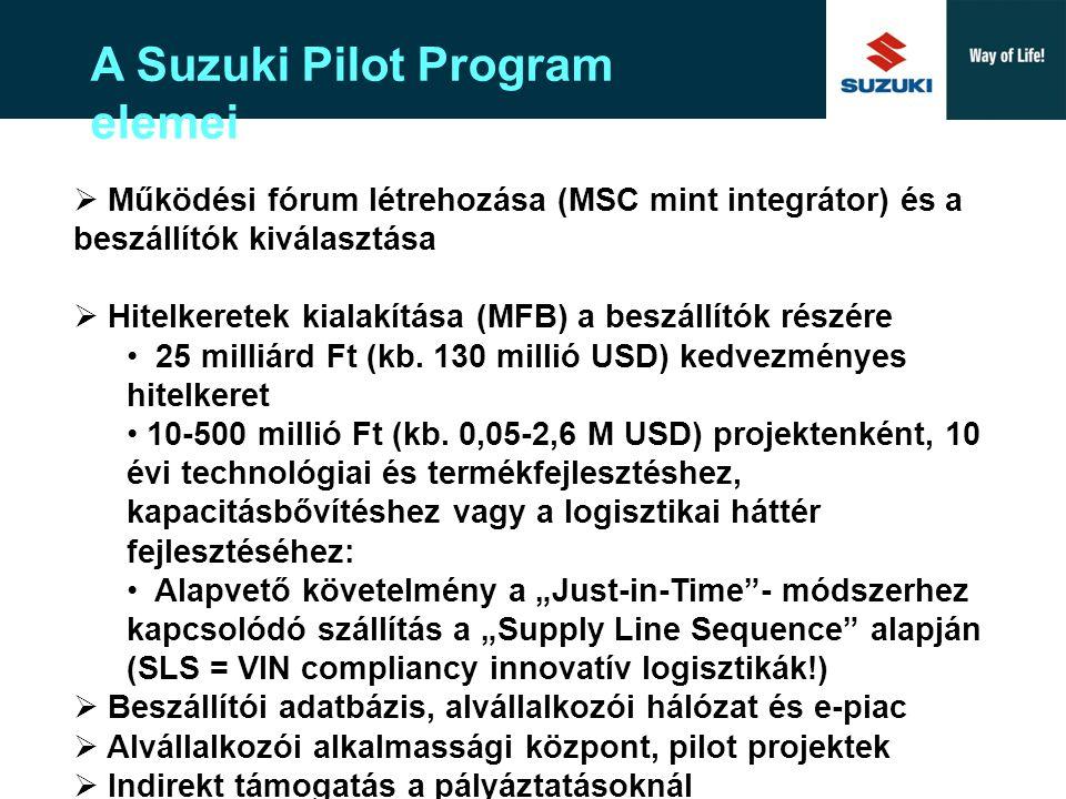 """Suzuki Europe A New Corporate Design Az új Széchenyi-terv:  a beszállítókkal (KKV-k) együtt mint a Suzuki Pilot Program (SPP) esetén  SPP jövőben is érvényes tanulságai  """"money, money, money = hitel, tőke, támogatás  Kölcsönösen előnyös együttműködés az OEM-ek (Audi, MB és MS) és a beszállítóik között – közösek a célok: termelés- és profitnövekedés  GDP- és a foglalkoztatás-növekedésre irányuló nemzetgazdasági célok elősegítése, ami által  közösen kiérdemlik az erőteljes – nem csupán financiálisan megnyilvánuló – kormánytámogatást."""