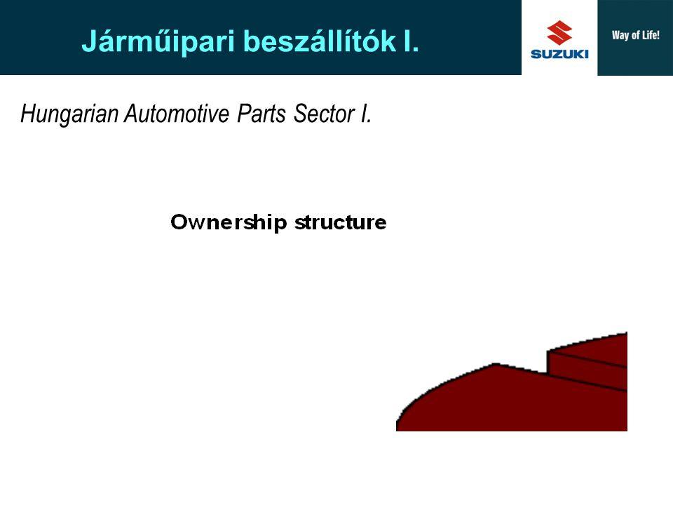 Suzuki Europe A New Corporate Design Hungarian Automotive Parts Sector II.