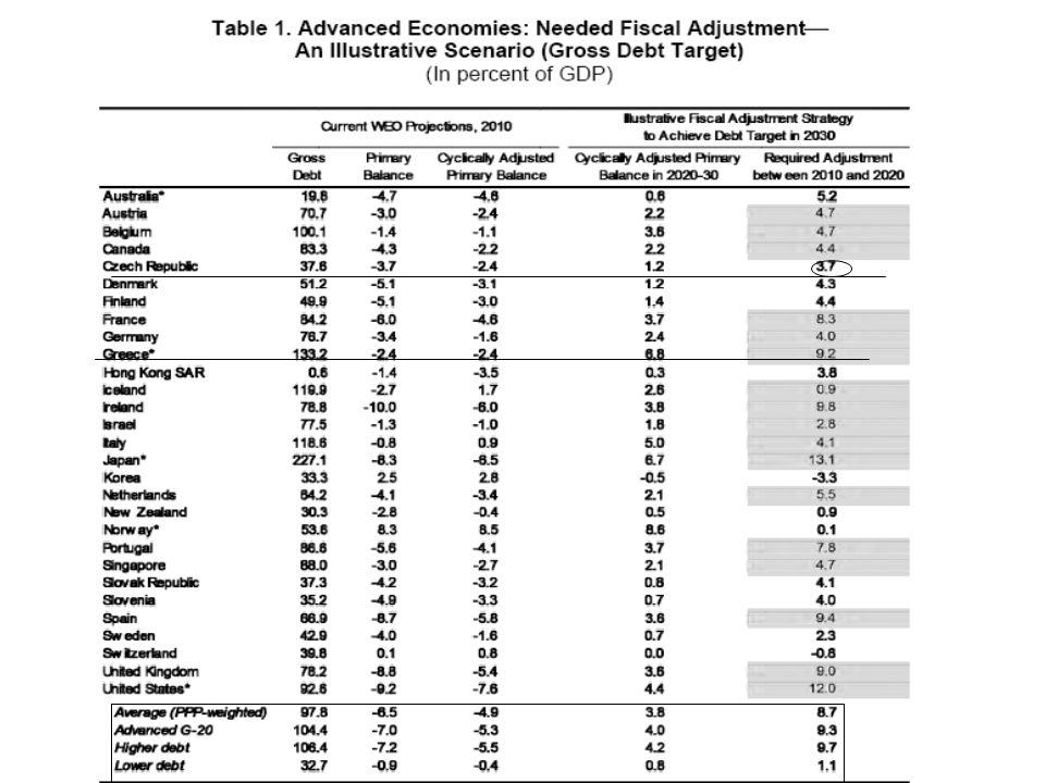 Forrás: IMF: Fiscal Monitor, 2010. május