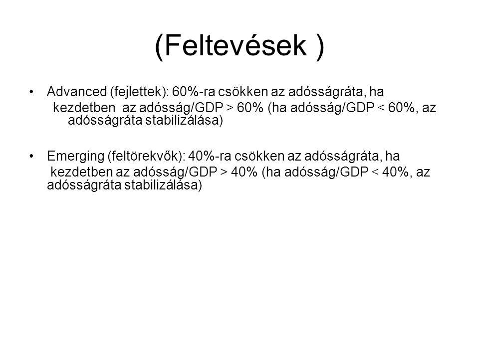 (Feltevések ) Advanced (fejlettek): 60%-ra csökken az adósságráta, ha kezdetben az adósság/GDP > 60% (ha adósság/GDP < 60%, az adósságráta stabilizálása) Emerging (feltörekvők): 40%-ra csökken az adósságráta, ha kezdetben az adósság/GDP > 40% (ha adósság/GDP < 40%, az adósságráta stabilizálása)