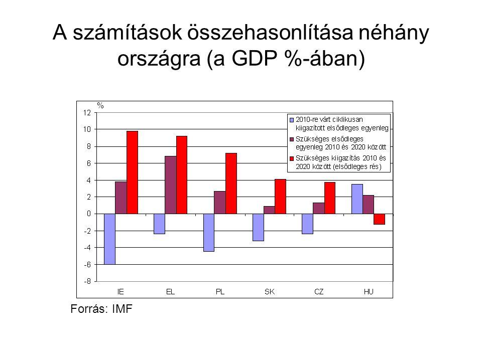 A számítások összehasonlítása néhány országra (a GDP %-ában) % Forrás: IMF