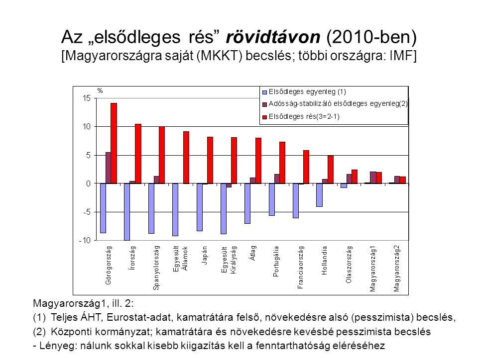 """Az """"elsődleges rés"""" rövidtávon (2010-ben) [Magyarországra saját (MKKT) becslés; többi országra: IMF] Magyarország1, ill. 2: (1)Teljes ÁHT, Eurostat-ad"""