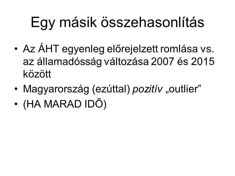 """Egy másik összehasonlítás Az ÁHT egyenleg előrejelzett romlása vs. az államadósság változása 2007 és 2015 között Magyarország (ezúttal) pozitív """"outli"""