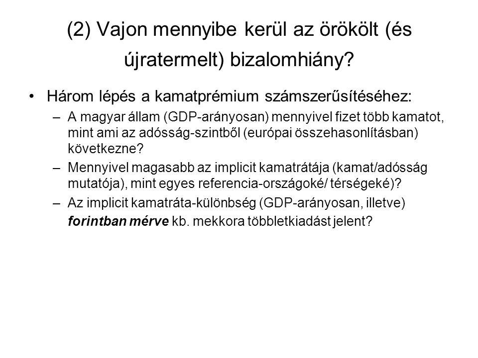 (2) Vajon mennyibe kerül az örökölt (és újratermelt) bizalomhiány? Három lépés a kamatprémium számszerűsítéséhez: –A magyar állam (GDP-arányosan) menn