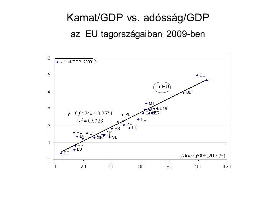 Kamat/GDP vs. adósság/GDP az EU tagországaiban 2009-ben