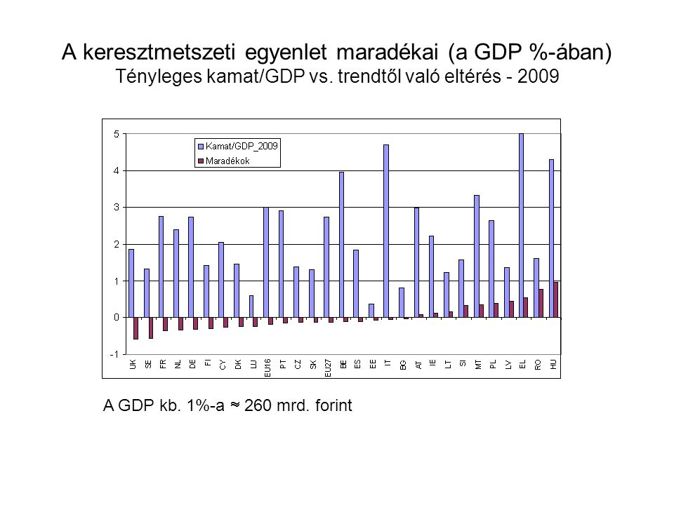 A keresztmetszeti egyenlet maradékai (a GDP %-ában) Tényleges kamat/GDP vs. trendtől való eltérés - 2009 A GDP kb. 1%-a  260 mrd. forint