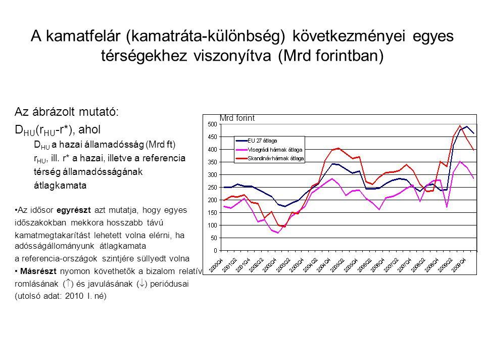 A kamatfelár (kamatráta-különbség) következményei egyes térségekhez viszonyítva (Mrd forintban) Az ábrázolt mutató: D HU (r HU -r*), ahol D HU a hazai