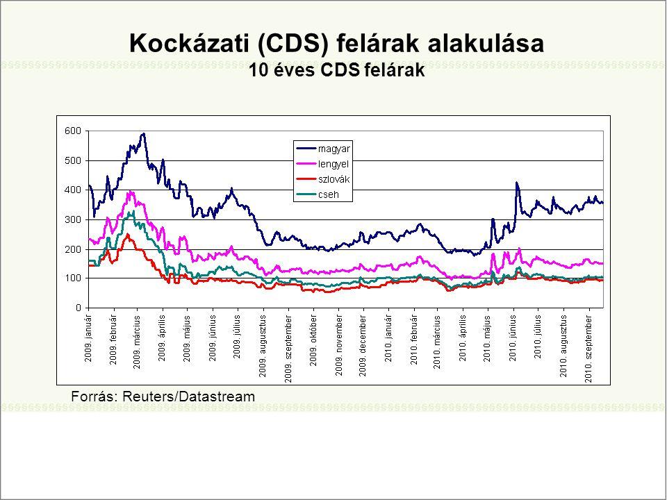 Kockázati (CDS) felárak alakulása 10 éves CDS felárak Forrás: Reuters/Datastream