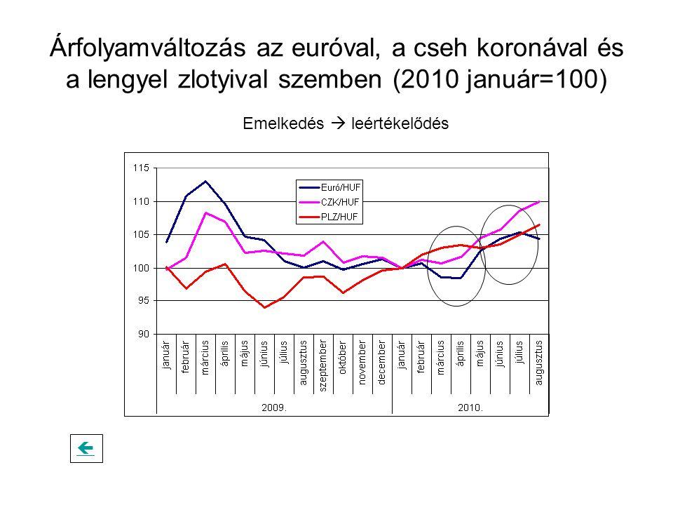 Árfolyamváltozás az euróval, a cseh koronával és a lengyel zlotyival szemben (2010 január=100) Emelkedés  leértékelődés 