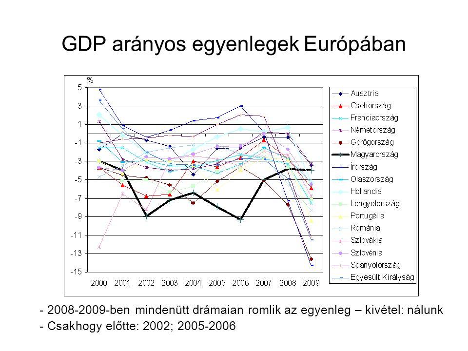 GDP arányos egyenlegek Európában - 2008-2009-ben mindenütt drámaian romlik az egyenleg – kivétel: nálunk - Csakhogy előtte: 2002; 2005-2006