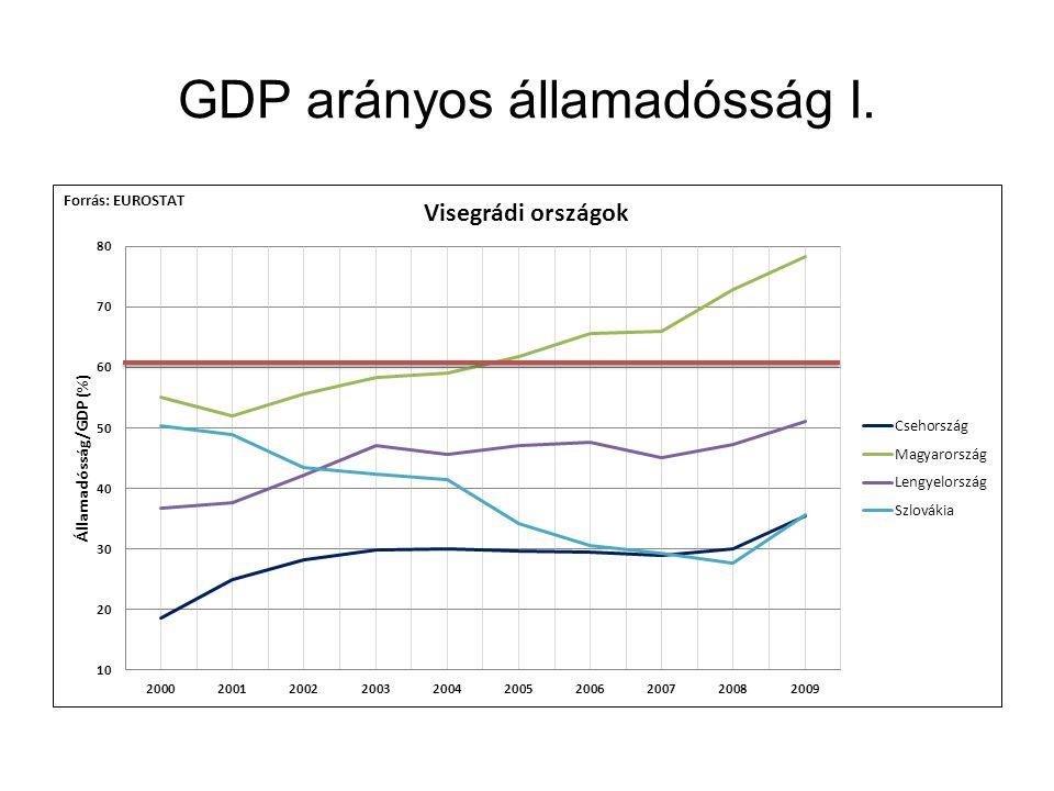 GDP arányos államadósság I.