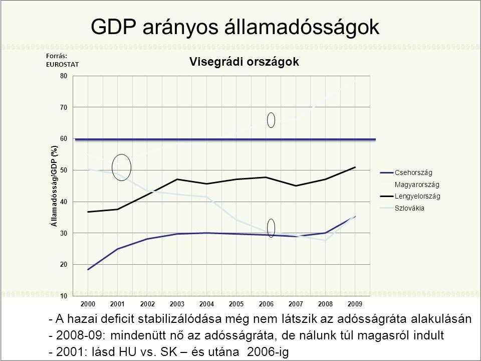 GDP arányos államadósságok - A hazai deficit stabilizálódása még nem látszik az adósságráta alakulásán - 2008-09: mindenütt nő az adósságráta, de nálunk túl magasról indult - 2001: lásd HU vs.