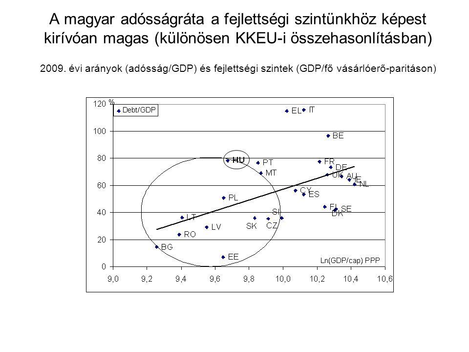 A magyar adósságráta a fejlettségi szintünkhöz képest kirívóan magas (különösen KKEU-i összehasonlításban) 2009. évi arányok (adósság/GDP) és fejletts