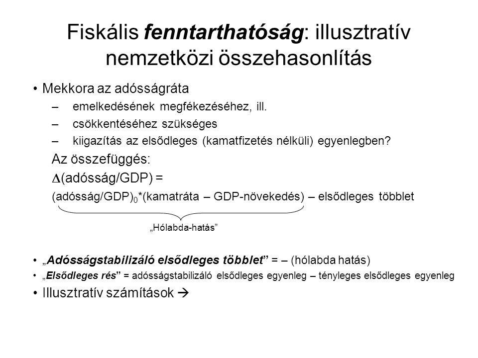 Fiskális fenntarthatóság: illusztratív nemzetközi összehasonlítás Mekkora az adósságráta –emelkedésének megfékezéséhez, ill.