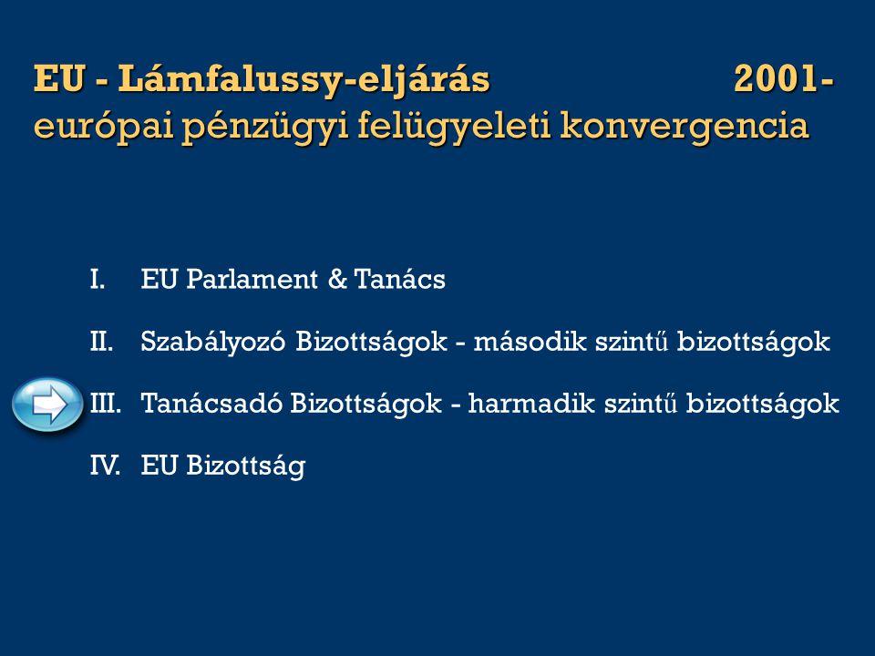 EU - Lámfalussy-eljárás2001- európai pénzügyi felügyeleti konvergencia I.EU Parlament & Tanács III.Tanácsadó Bizottságok - harmadik szint ű bizottságo