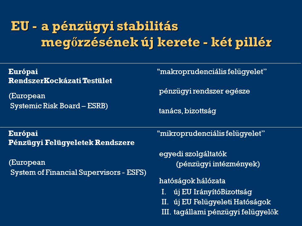 EU -a pénzügyi stabilitás meg ő rzésének új kerete - két pillér hatóságok hálózata egyedi szolgáltatók (pénzügyi intézmények) (European System of Financial Supervisors - ESFS) mikroprudenciális felügyelet Európai Pénzügyi Felügyeletek Rendszere tanács, bizottság pénzügyi rendszer egésze (European Systemic Risk Board – ESRB) makroprudenciális felügyelet Európai RendszerKockázati Testület I.új EU IrányítóBizottság II.új EU Felügyeleti Hatóságok III.tagállami pénzügyi felügyel ő k