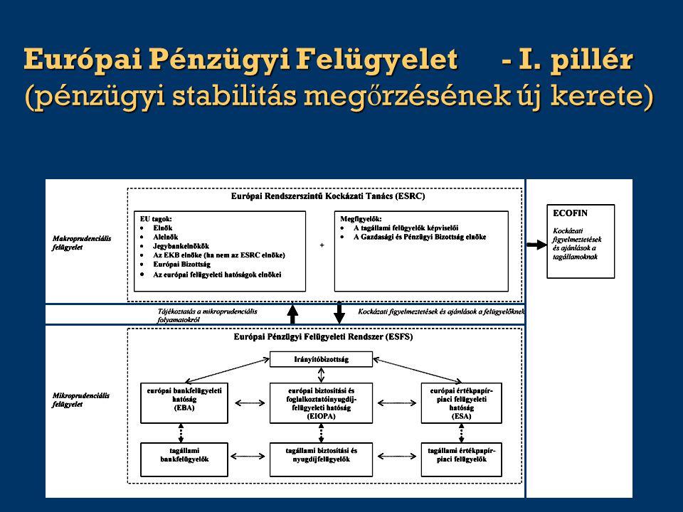 Európai Pénzügyi Felügyelet- I. pillér (pénzügyi stabilitás meg ő rzésének új kerete)