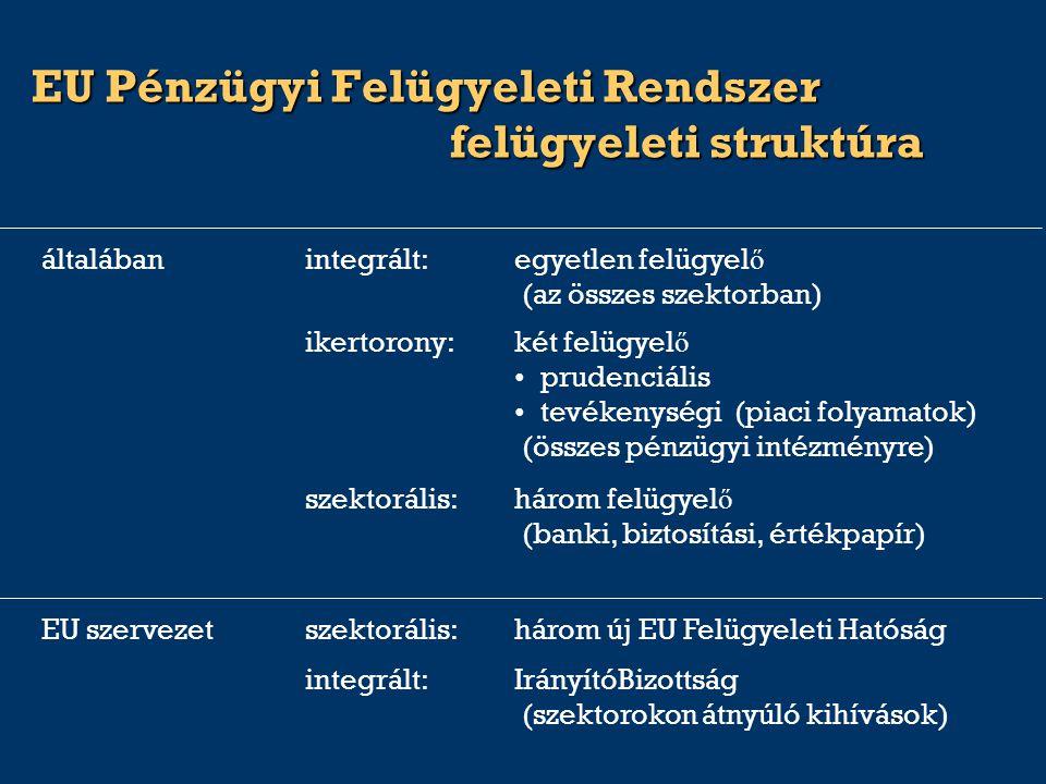 EU Pénzügyi Felügyeleti Rendszer felügyeleti struktúra integrált:IrányítóBizottság (szektorokon átnyúló kihívások) ikertorony:két felügyel ő prudenciális tevékenységi (piaci folyamatok) (összes pénzügyi intézményre) általábanintegrált:egyetlen felügyel ő (az összes szektorban) EU szervezetszektorális:három új EU Felügyeleti Hatóság szektorális:három felügyel ő (banki, biztosítási, értékpapír)