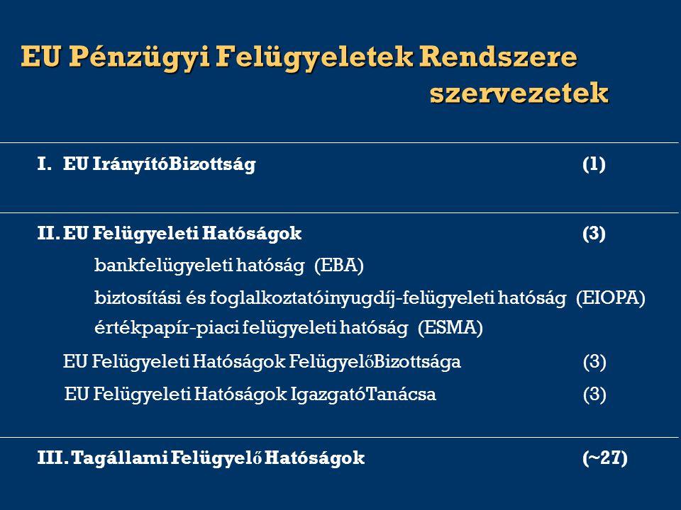 III. Tagállami Felügyel ő Hatóságok(~27) EU Felügyeleti Hatóságok IgazgatóTanácsa(3) értékpapír-piaci felügyeleti hatóság (ESMA) bankfelügyeleti hatós