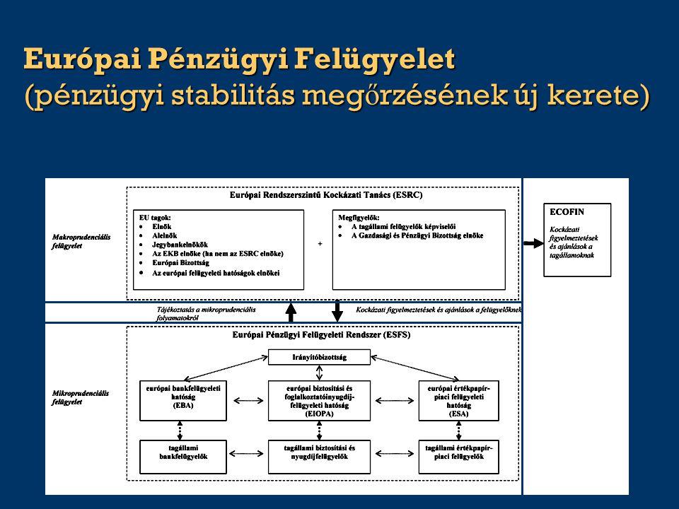 Európai Pénzügyi Felügyelet (pénzügyi stabilitás meg ő rzésének új kerete)