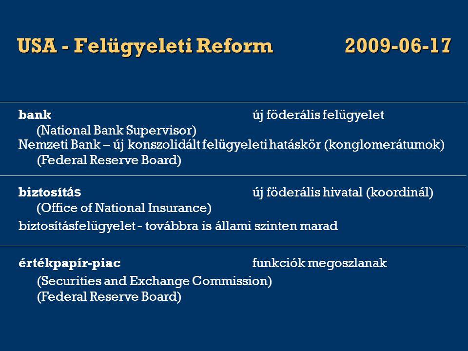 USA - Felügyeleti Reform2009-06-17 biztosításfelügyelet - továbbra is állami szinten marad biztosít ás új föderális hivatal (koordinál) (Office of National Insurance) értékpapír-piacfunkciók megoszlanak (Securities and Exchange Commission) (Federal Reserve Board) Nemzeti Bank – új konszolidált felügyeleti hatáskör (konglomerátumok) (Federal Reserve Board) bankúj föderális felügyelet (National Bank Supervisor)