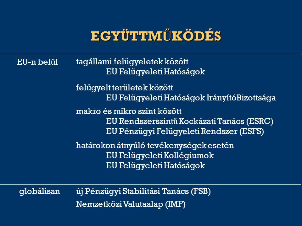 EGYÜTTM Ű KÖDÉS határokon átnyúló tevékenységek esetén EU Felügyeleti Kollégiumok EU Felügyeleti Hatóságok felügyelt területek között EU Felügyeleti H