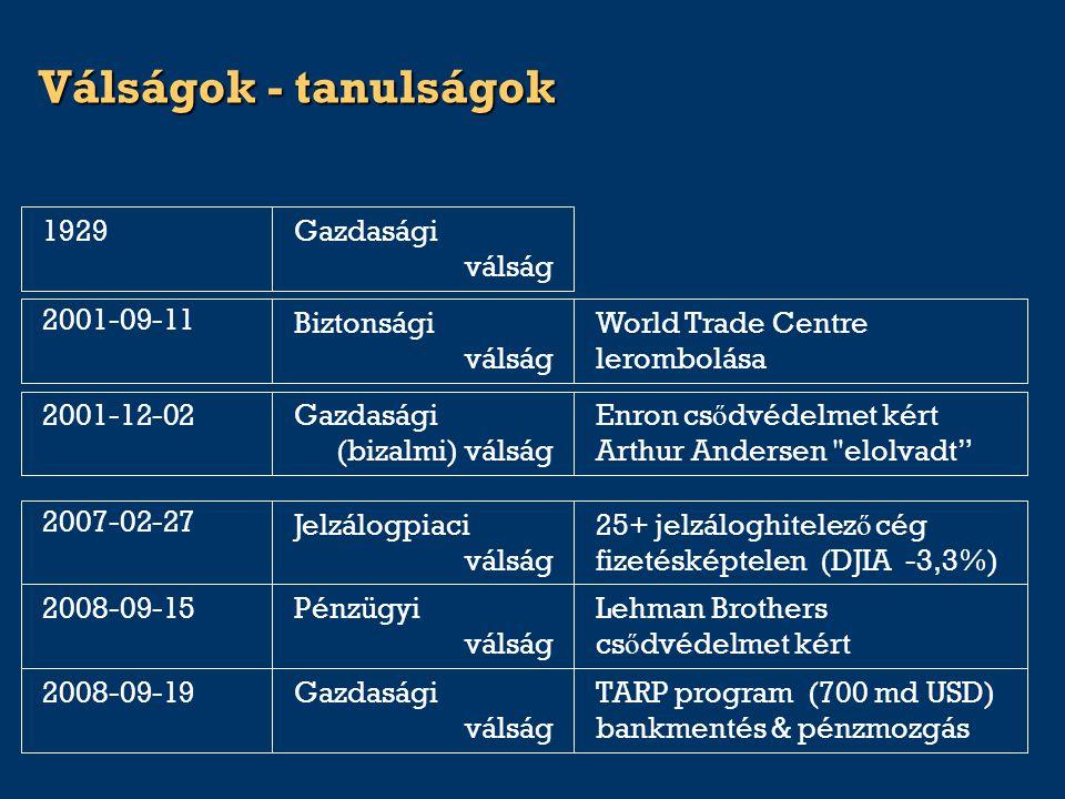 Válságok - tanulságok TARP program (700 md USD) bankmentés & pénzmozgás Gazdasági válság 2008-09-19 Lehman Brothers cs ő dvédelmet kért Pénzügyi válsá