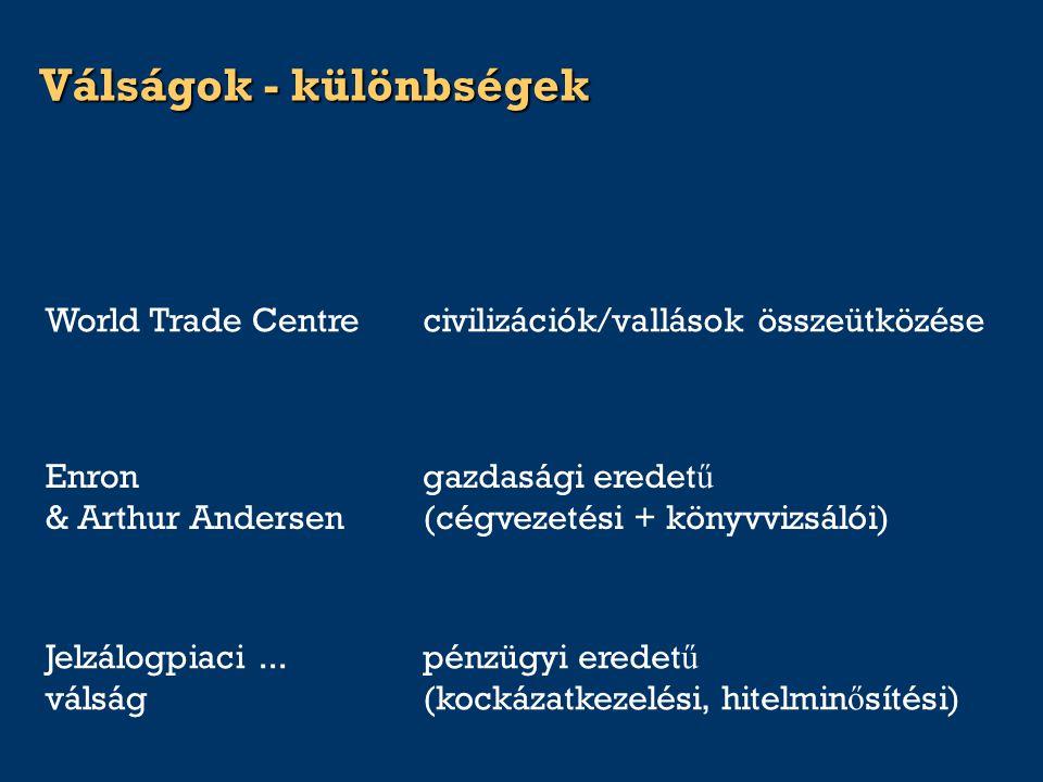 Válságok - különbségek pénzügyi eredet ű (kockázatkezelési, hitelmin ő sítési) Jelzálogpiaci... válság gazdasági eredet ű (cégvezetési + könyvvizsálói