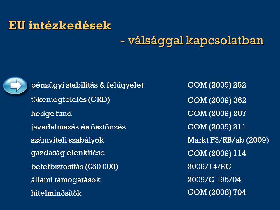 EU intézkedések - válsággal kapcsolatban COM (2008) 704 hitelmin ő sít ő k 2009/C 195/04állami támogatások COM (2009) 114 gazdaság élénkítése COM (2009) 211javadalmazás és ösztönzés COM (2009) 362 t ő kemegfelelés (CRD) pénzügyi stabilitás & felügyeletCOM (2009) 252 számviteli szabályokMarkt F3/RB/ab (2009) betétbiztosítás (€50 000)2009/14/EC hedge fundCOM (2009) 207