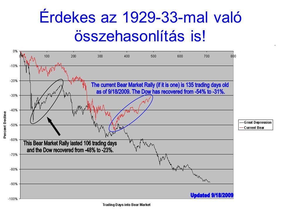 10 Érdekes az 1929-33-mal való összehasonlítás is!