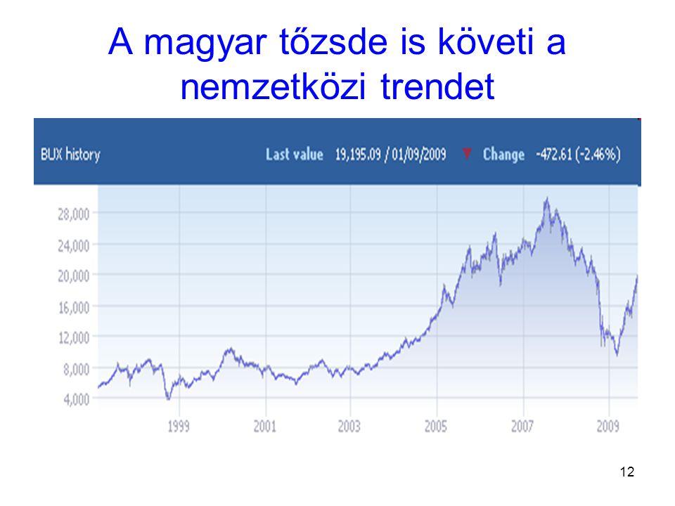 12 A magyar tőzsde is követi a nemzetközi trendet