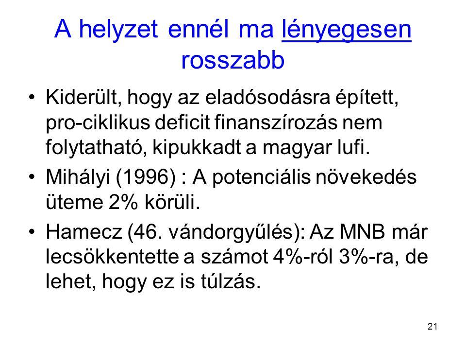 21 A helyzet ennél ma lényegesen rosszabb Kiderült, hogy az eladósodásra épített, pro-ciklikus deficit finanszírozás nem folytatható, kipukkadt a magyar lufi.