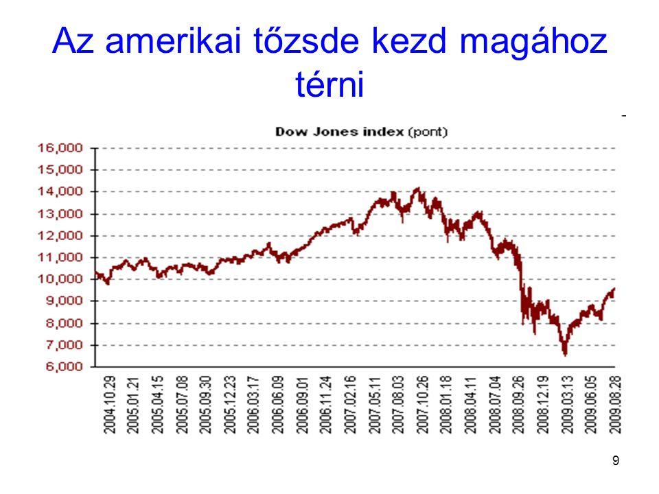 20 Az MNB (2005) becslése a potenciális GDP múltbeli és jövőben várható éves változásáról