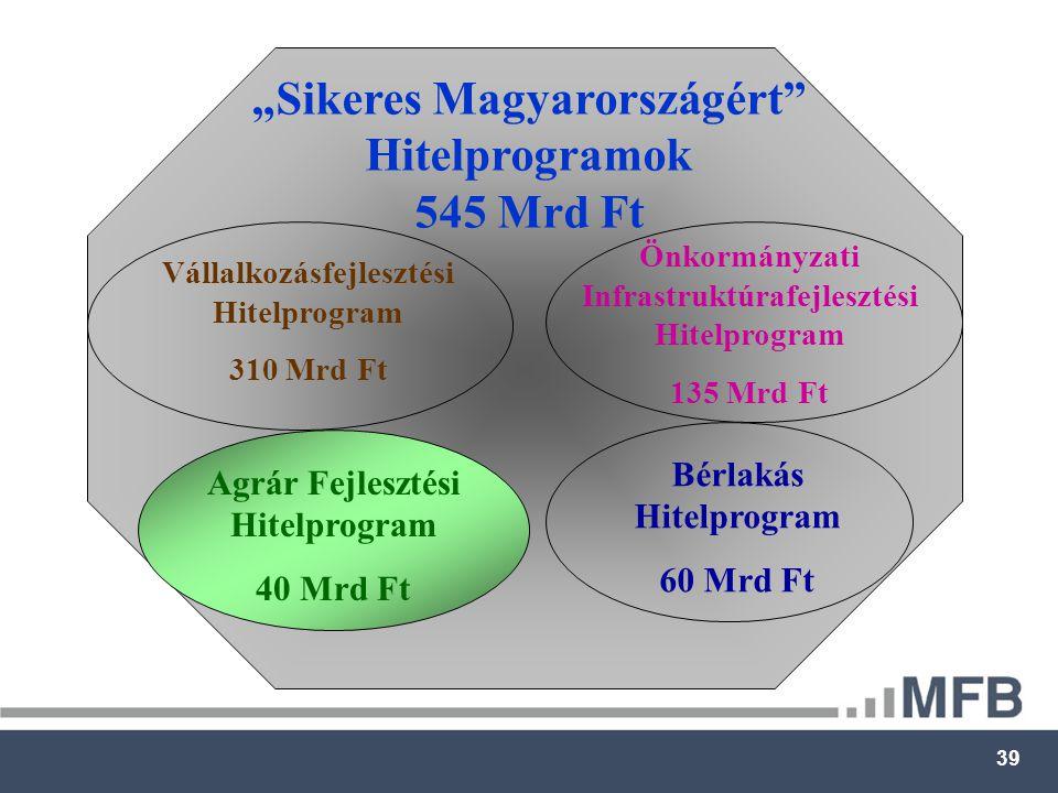 """39 """"Sikeres Magyarországért Hitelprogramok 545 Mrd Ft Vállalkozásfejlesztési Hitelprogram 310 Mrd Ft Önkormányzati Infrastruktúrafejlesztési Hitelprogram 135 Mrd Ft Agrár Fejlesztési Hitelprogram 40 Mrd Ft Bérlakás Hitelprogram 60 Mrd Ft"""