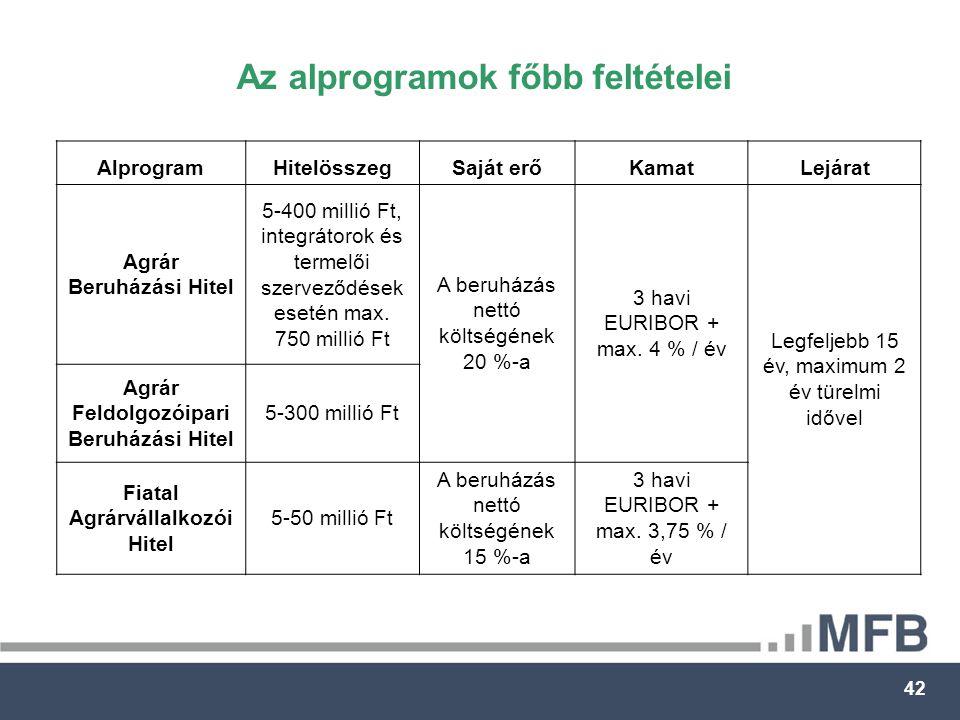 42 AlprogramHitelösszegSaját erőKamatLejárat Agrár Beruházási Hitel 5-400 millió Ft, integrátorok és termelői szerveződések esetén max.