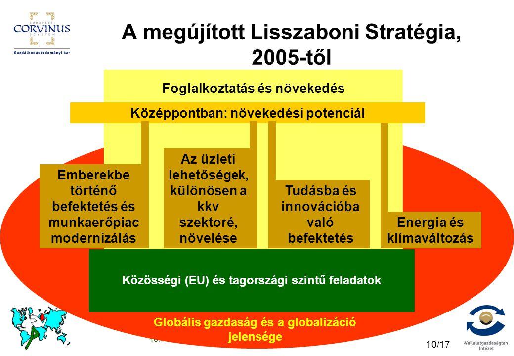46. Közgazdász-vándorgyűlés, 2008. június 27., Cz.E. 10/17 Foglalkoztatás és növekedés A megújított Lisszaboni Stratégia, 2005-től Középpontban: növek