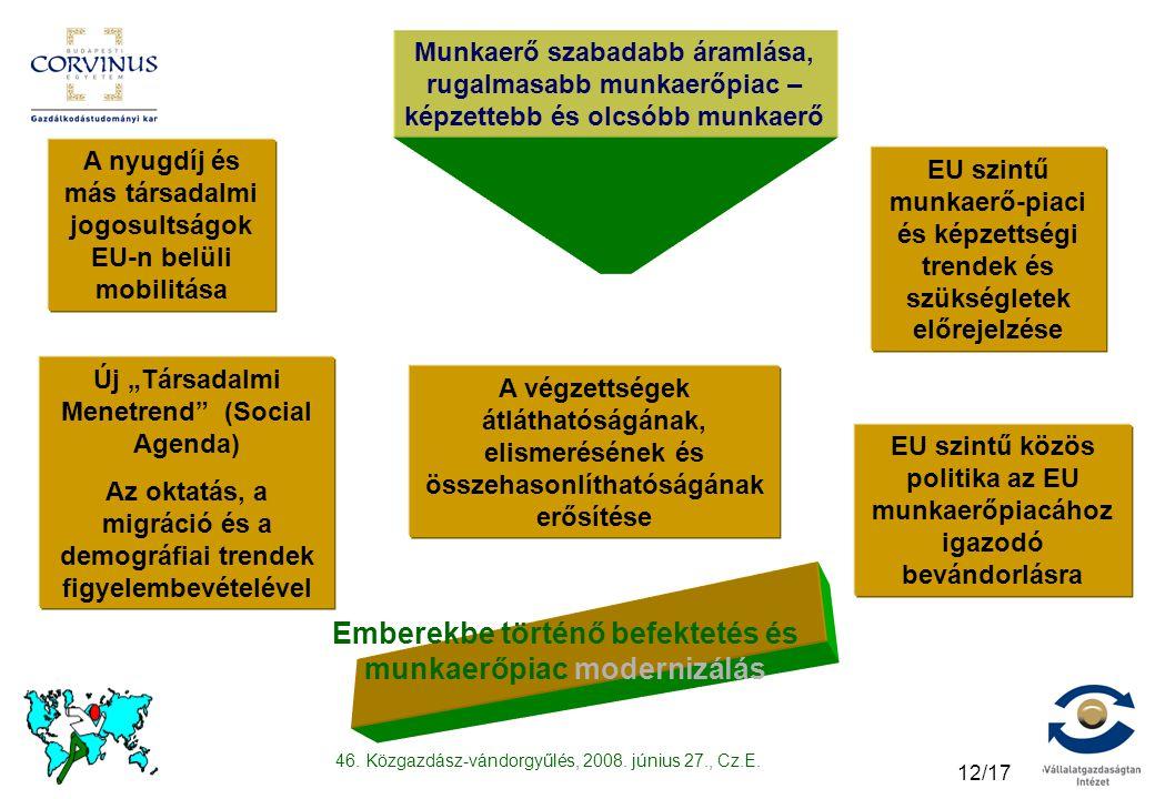 """46. Közgazdász-vándorgyűlés, 2008. június 27., Cz.E. 12/17 Emberekbe történő befektetés és munkaerőpiac modernizálás Új """"Társadalmi Menetrend"""" (Social"""