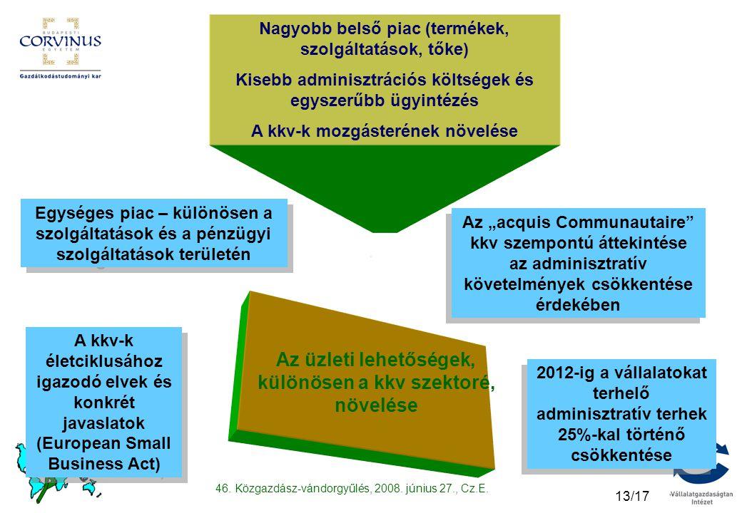 46. Közgazdász-vándorgyűlés, 2008. június 27., Cz.E. 13/17 Az üzleti lehetőségek, különösen a kkv szektoré, növelése A kkv-k életciklusához igazodó el