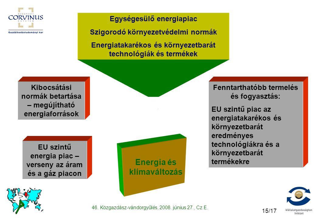 46. Közgazdász-vándorgyűlés, 2008. június 27., Cz.E. 15/17 Energia és klímaváltozás EU szintű energia piac – verseny az áram és a gáz piacon Kibocsátá