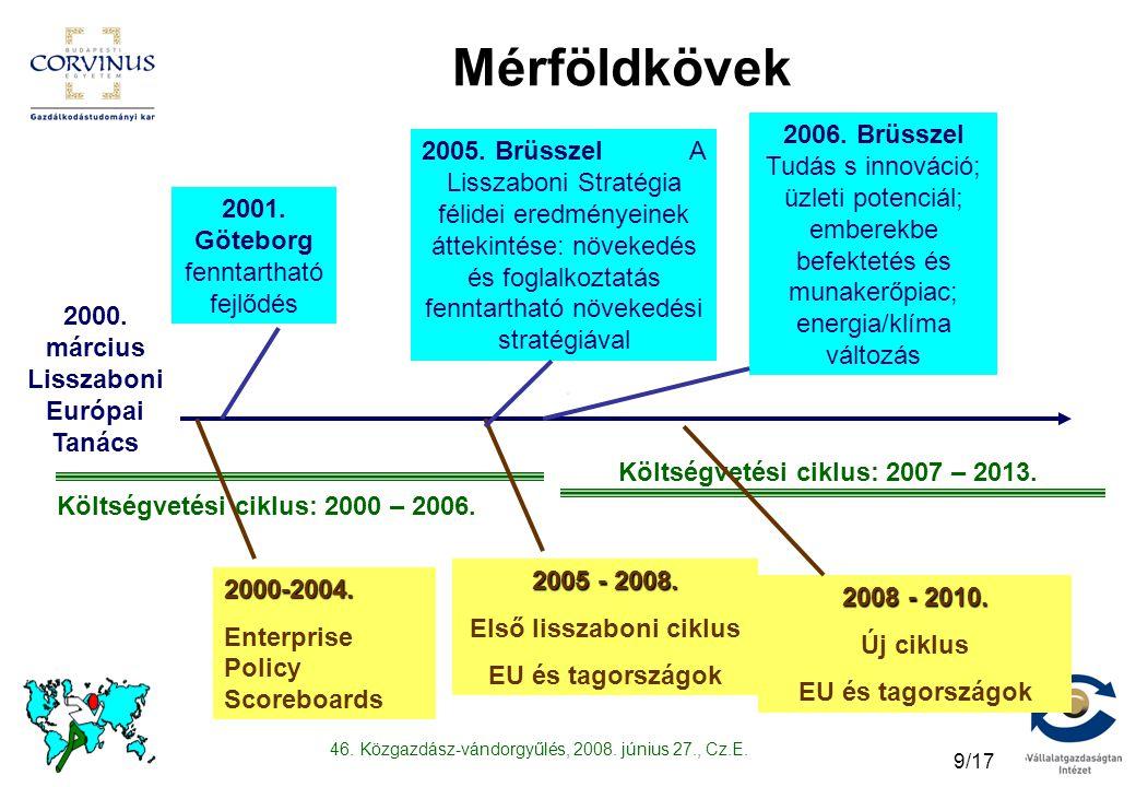 46. Közgazdász-vándorgyűlés, 2008. június 27., Cz.E. 9/17 Mérföldkövek 2000. március Lisszaboni Európai Tanács 2001. Göteborg fenntartható fejlődés Kö